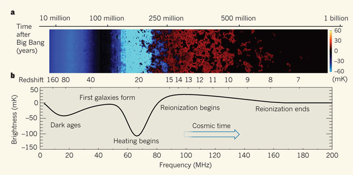 The early history of the Universe from the point of view of the 21-cm line of neutral hydrogen