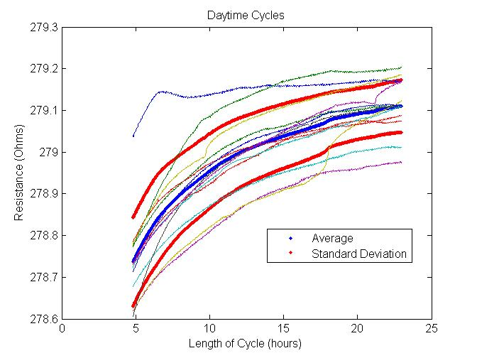Stacked Hot Cycles