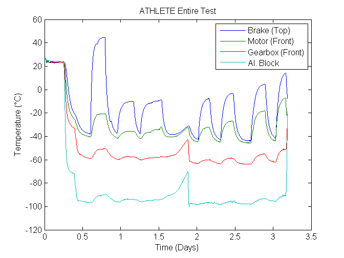 ATHLETE full test plot